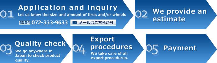輸出向け買取:フロー